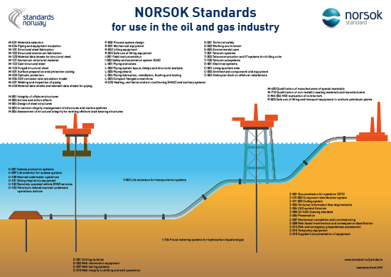 NORSOK standards | standard no